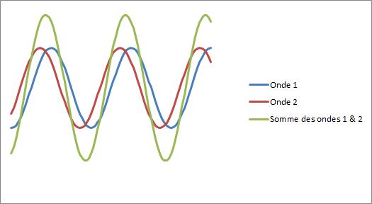 Interférences d'ondes constructives