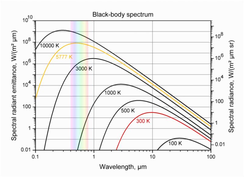 Spectre du corps noir